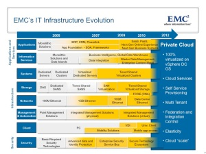 EMC's IT Infrastructure Evolution