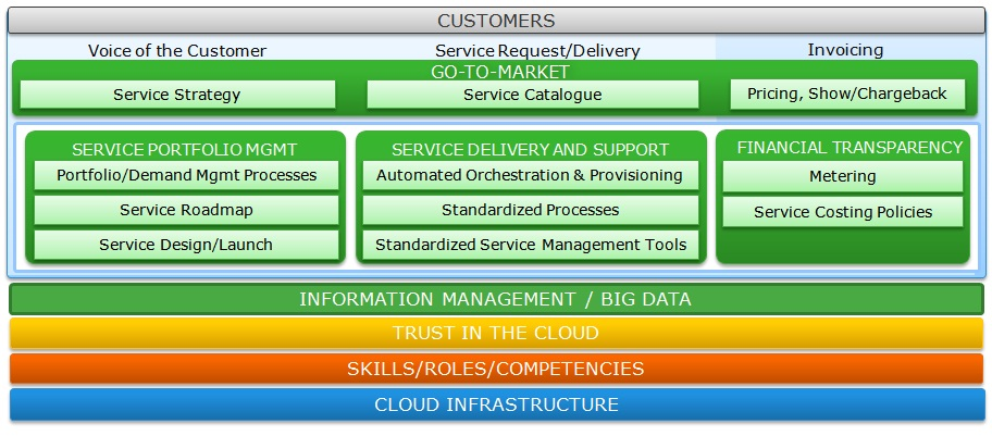 Building The Framework For Itaas New Architecture And