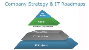 Strtegy&Roadmap