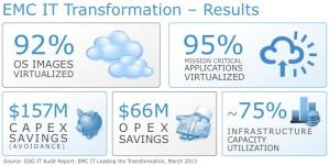 EMC IT Transformation Results v1