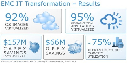 ESG IT Audit Validates EMC's Remarkable Cloud Transformation