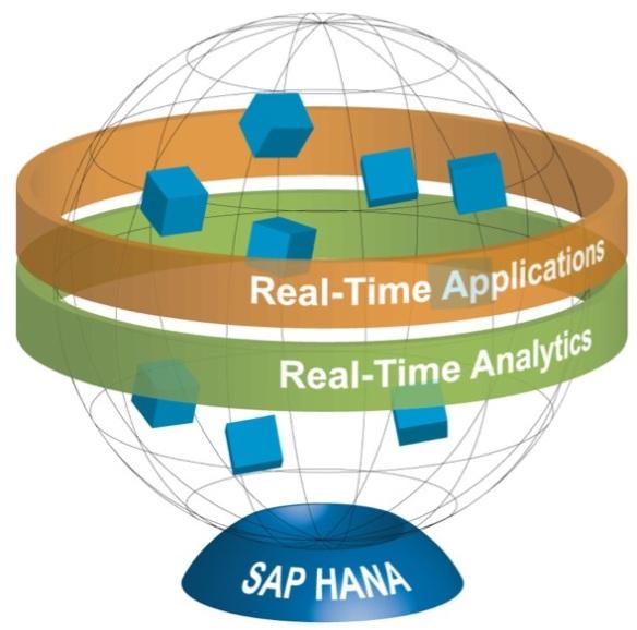 SAP HANA imagery