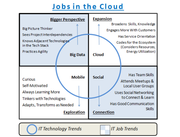 Cloud_Jobs